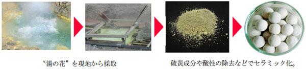 「湯の花」を現地から採取し、硫黄成分や酸性の除去などでセラミック化します。